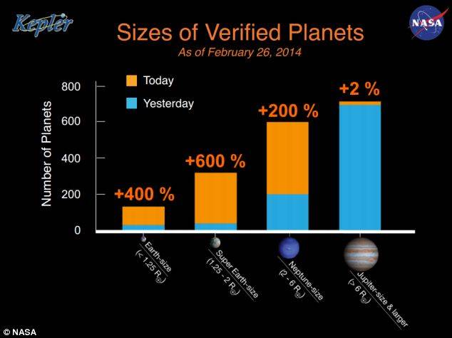 715 New Exoplanets: Sizes of Verified Planets found by Kepler