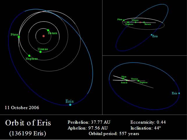The orbit of Eris (blue) compared to those of Saturn, Uranus, Neptune, and Pluto (white/grey)