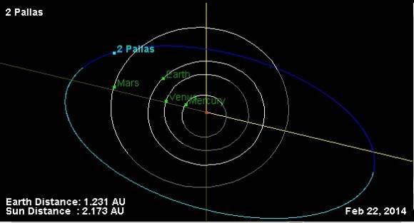 Pallas Asteroid: The position of Pallas