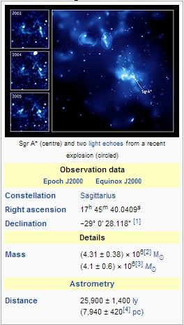 Gas Cloud G2: Sagittarius A