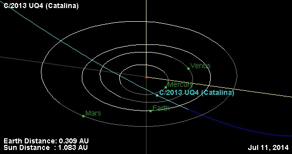 The orbital path of UQ4 Catalina in early July