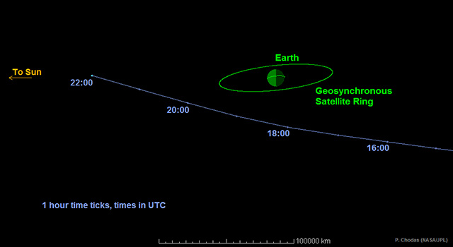 This graphic depicts the passage of asteroid 2014 RC