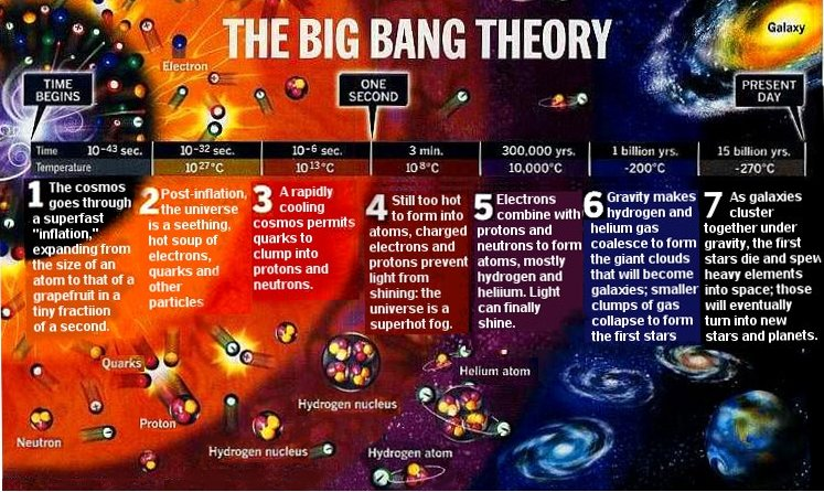 new radical theory of time the big bang may have created a parallel universe. Black Bedroom Furniture Sets. Home Design Ideas
