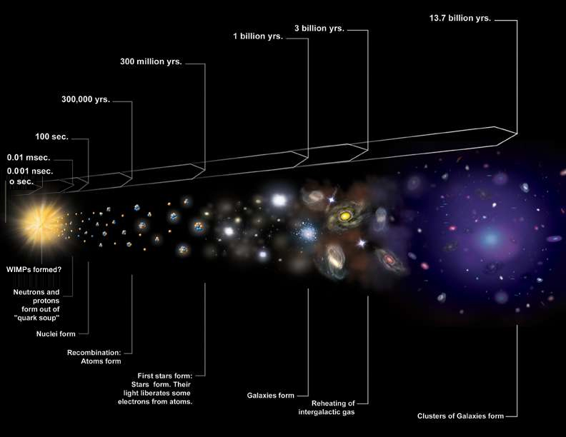 The nature of dark matter is unknown. A substantial body of evidence indicates that it cannot be baryonic matter, i.e., protons and neutrons. The favored model is that dark matter is mostly composed of exotic particles formed when the universe was a fraction of a second old. Such particles, which would require an extension of the so-called Standard Model of elementary particle physics, could be WIMPs (weakly interacting massive particles), or axions, or sterile neutrinos. Cosmic Timeline Illustration. Credit: NASA/CXC/M.Weiss