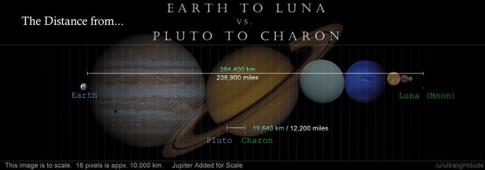all the planets in our solar system could fit between earth and moon - photo #14