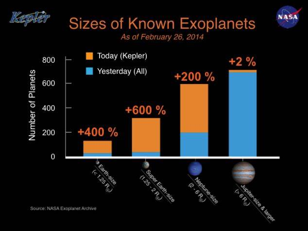 715 New Exoplanets: The blue bars on the histogram represents all the exoplanets known.