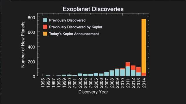 715 New Exoplanets: A record breaking day for Kepler