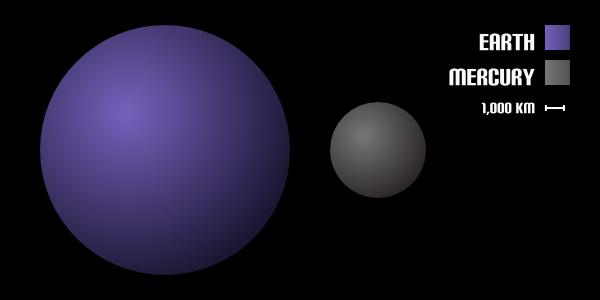 Facts Mercury: Size of Mercury