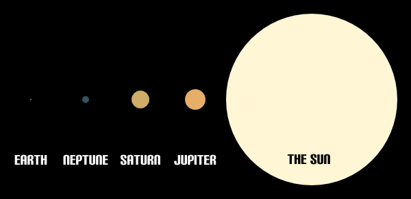 Facts The Sun: The size of the sun