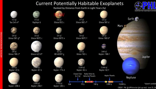The Habitable Exoplanets Catalog now has 23 objects of interest including Gliese 832 c, the closest to Earth of the top three most Earth-like worlds in the catalog