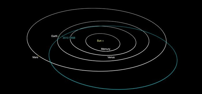 NASA: Asteroid 2013 TX68 Cannot Impact Earth Over The Next Century