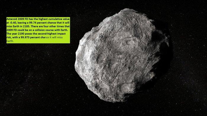 New Potentially Hazardous Asteroids